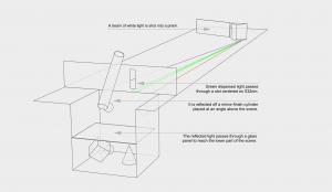 Single-wavelength indirect cornell test, diagram