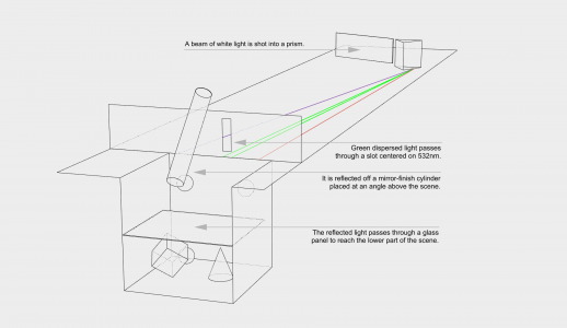 Single-wavelength indirect cornell test, diagram.